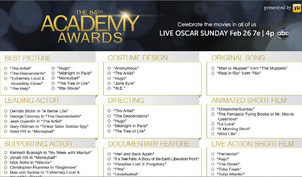 2013 Academy Awards to use electronic ballot